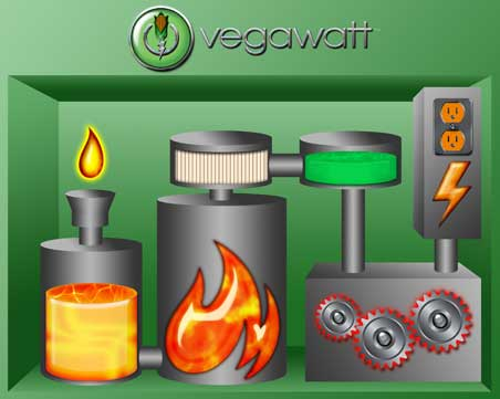 A Vegawatt™ system contains more than just power generation equipment.  It includes a turn-key waste vegetable oil (WVO) refinery, automatically transforming the darkest, nastiest used cooking oil into fuel appropriate for power generation. Source: Vegawatt